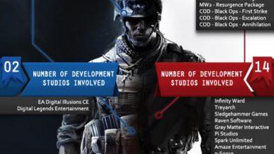 Photo of Battlefield 3 x Modern Warfare 3: Alguns números, novos trailers e gameplay! [PS3/X360/PC]