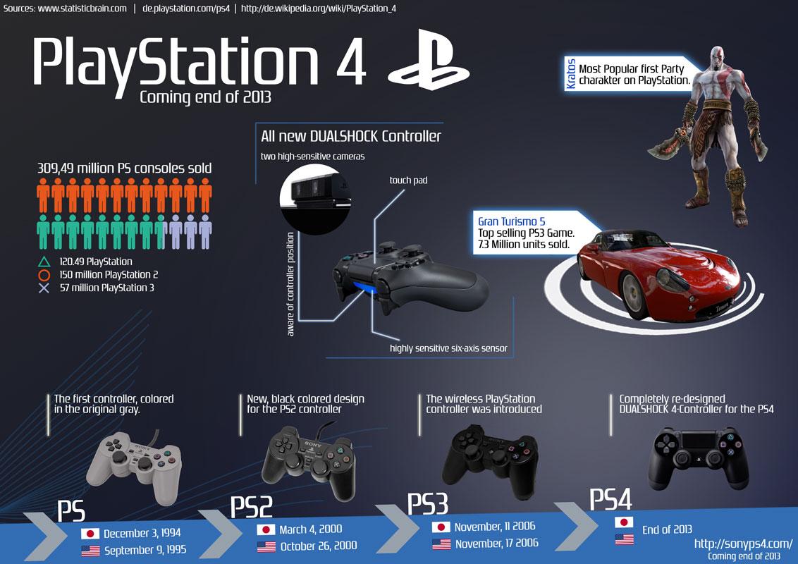 Photo of PlayStation 4: novembro está chegando!